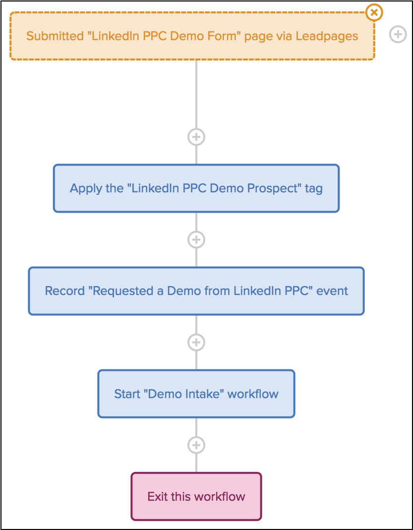 linkedin ppc with event skitch
